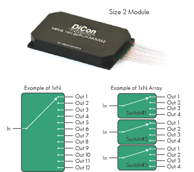 MEMS 1xN Single-mode 1xN Optical Switches