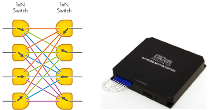 MEMS On/Off Optical Switch